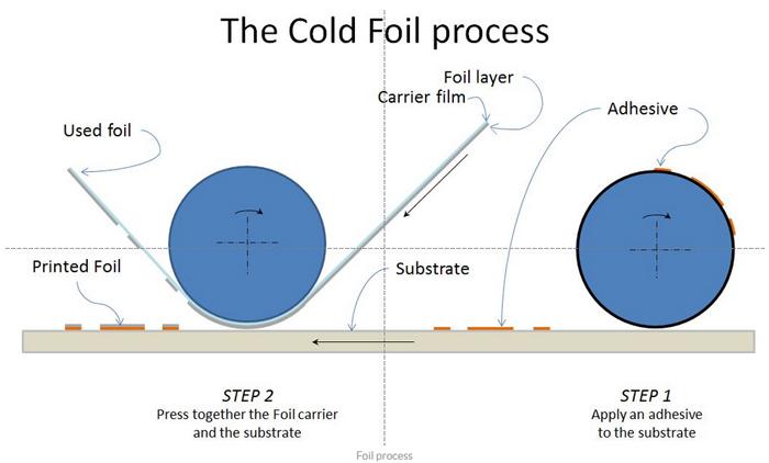 cold foil processes